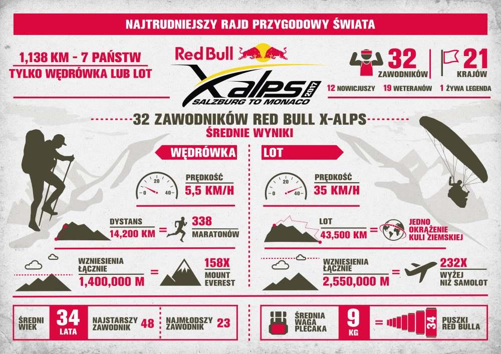 RedBullXalps Infografika
