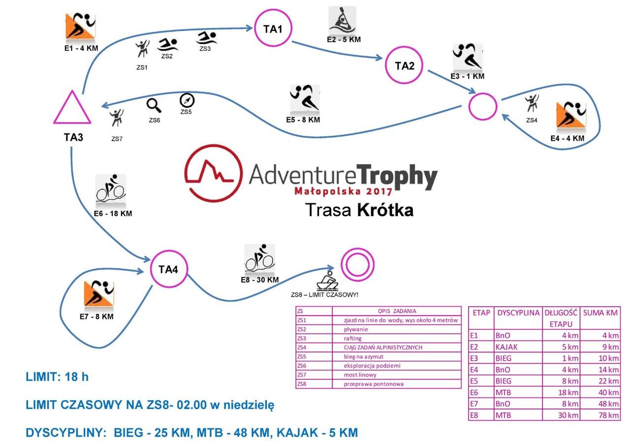 Adventure Trophy'17 Kraków