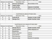 Wyniki EliminatorMTB - Lublin City Race 2015
